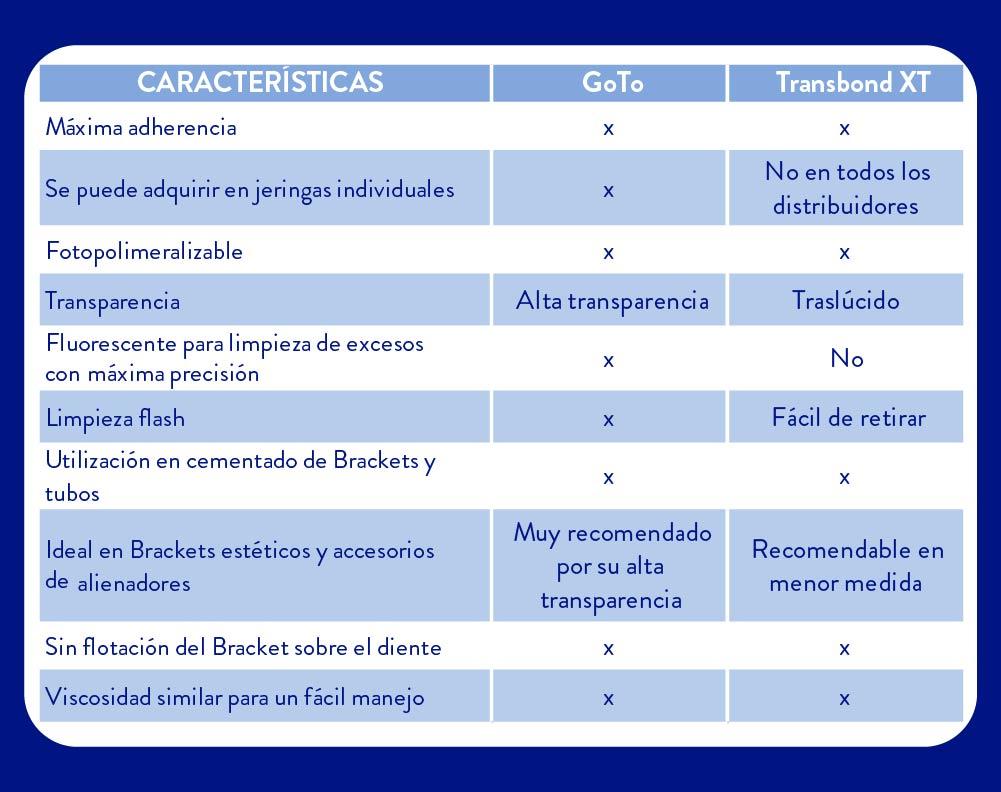comparativa adehesivos de ortodoncia goto y transbond